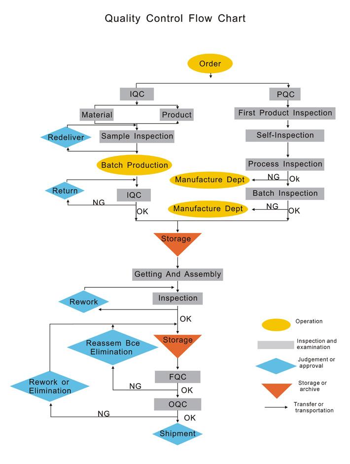 质量控制(图1)